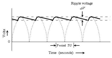 ripple current of capacitor exe