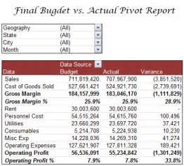Budget To Actual Template by Budget Vs Actual Profit Loss Report Using Pivot Tables