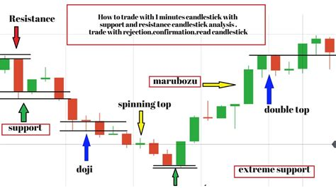 candlestick pattern wick support and resistance trading tutorial understand how