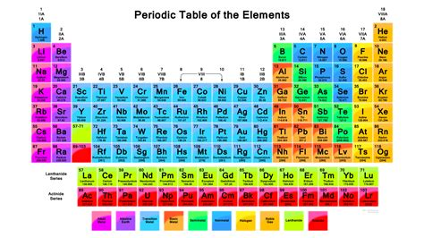 updated printable periodic table of elements periodic table pdf 2018 edition with 118 elements