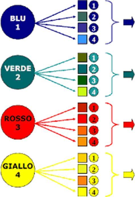 test colori luscher diagnostica l 252 scher