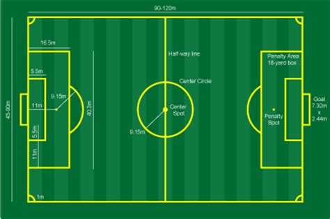 18 Square Meters To Feet Essential Instructions On Soccer Field Dimensions