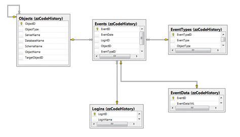 audit table design patterns a ddl auditing solution sqlservercentral