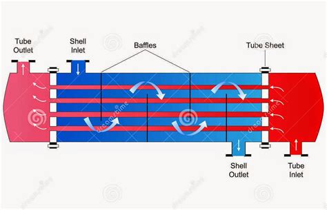 heat exchanger process flow diagram shell heat exchanger process heat transfer