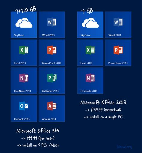 Office 365 Vs Office 2013 Microsoft Office 2013 Or Office 365 Which Edition Should