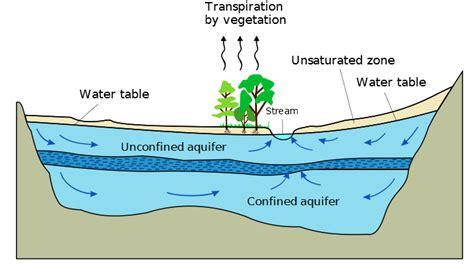 aquifer diagram aquifer health of salmo