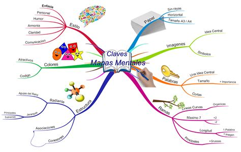 crear imagenes mentales mapas mentales desarrollando juntos