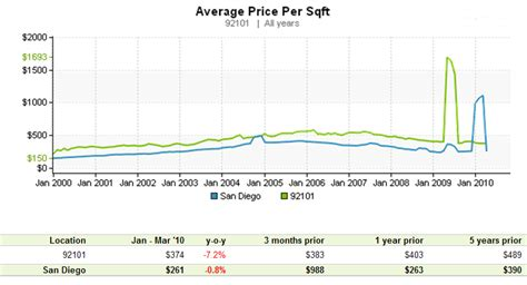 home construction what price per square foot is home
