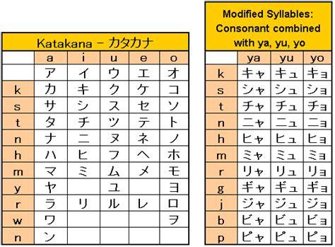 japanese alphabet katakana chart katakana character chart japaneseup