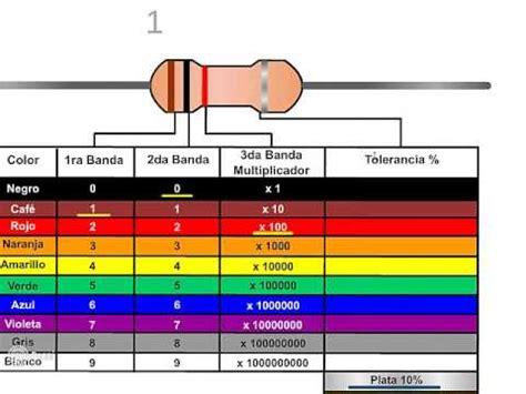 el codigo de la c 243 digo de colores de las resistencias youtube