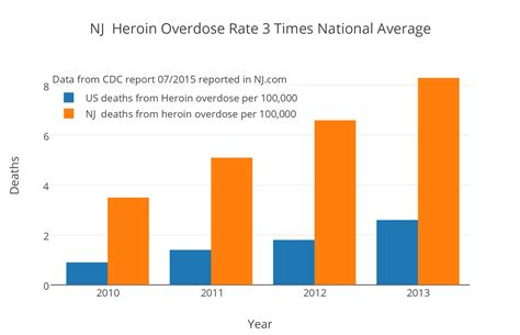 Methadone Detox Nj by 2015 Heroin Overdose Statistics In New Jersey