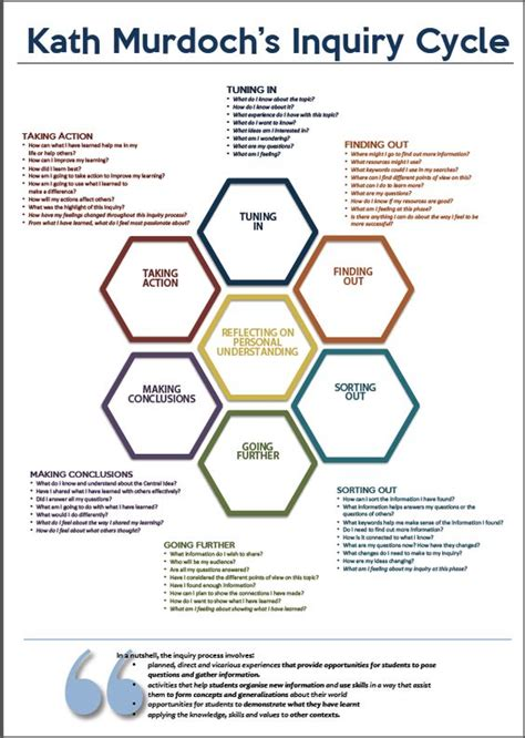 themes in education action research pdf pinterest the world s catalog of ideas