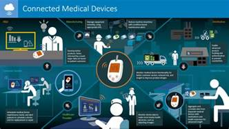 Connected Health Care Market Connected Healthcare Of Things Exles In