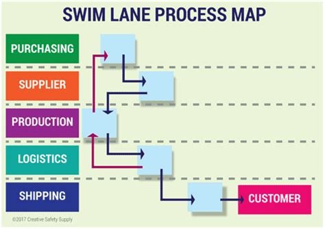Introduction To Process Mapping Creative Safety Supply Swim Process Map Template