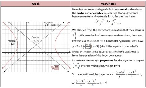 properties of conic sections worksheets hyperbola worksheet opossumsoft worksheets