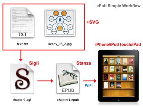 best epub editor epub builder freeware doc pdf to epub create from html txt