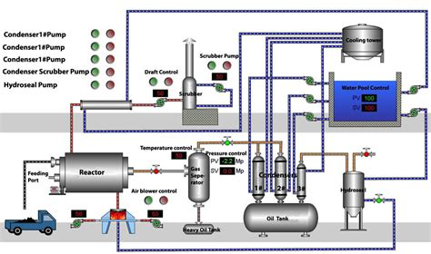 polypropylene process flow diagram waste plastic recycling plant for sale manufacturers