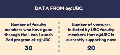 canva ubc entrepreneurship support for ubc faculty may expand