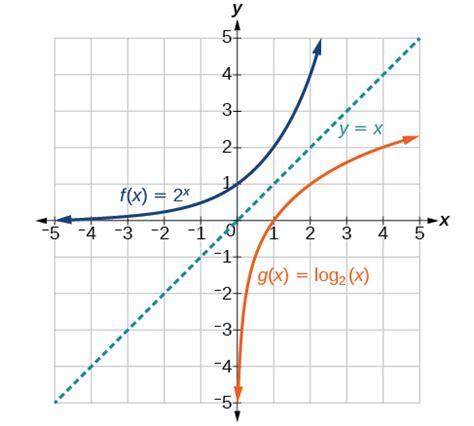 Domain And Range Trigonometry