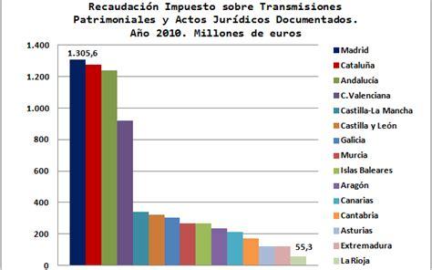 calculo del impuesto de sucesiones en murcia 2015 impuesto sobre sucesiones y donaciones
