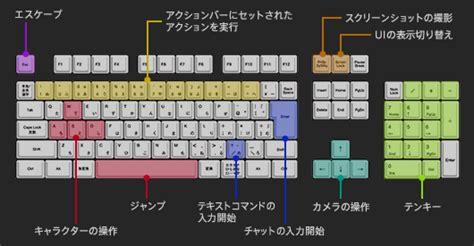 keyboard layout gta 5 操作方法 ff14 online wiki