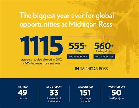 Ross Mba Study Abroad by See The Best Photos Taken Around The World During Michigan
