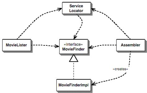 ioc design pattern java exle inversion of control containers and the dependency