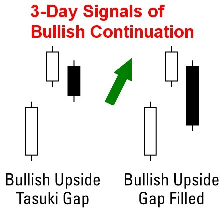 Candlestick Pattern Tricks | candlestick trading tips and tricks for reading