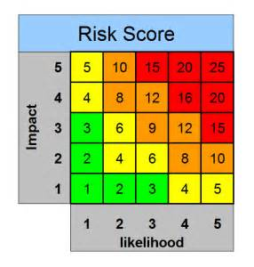 Risk Scoring Matrix Template by Excel Raid Log And Dashboard Template