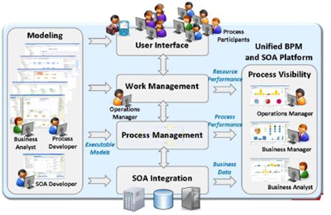 tibco workflow overview and implementation of tibco business process