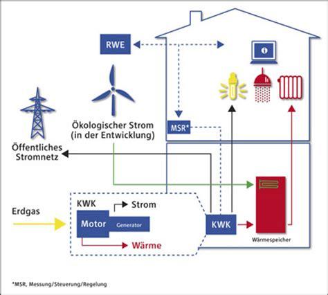 Eigene Stromversorgung Einfamilienhaus 5154 eigene stromversorgung einfamilienhaus eigene wohntr ume