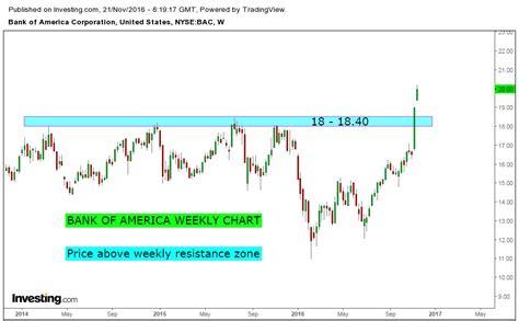 bank of america stock analysis stock market chart analysis bank of america chart analysis