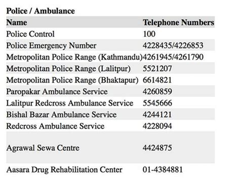 emergency room phone number emergency contact numbers in nepal india news times of india