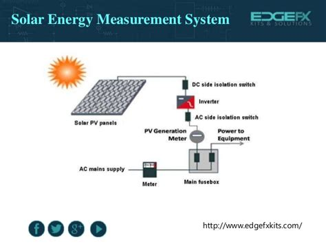 solar and infrared radiation measurements energy and the environment books solar energy measurement system