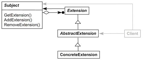 design pattern extension object what is the difference between extension objects pattern