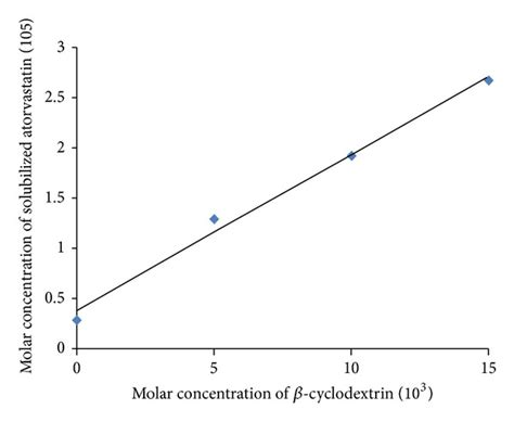 phase solubility diagram phase solubility diagram of atorvastatin with β cyclodextrin in scientific diagram