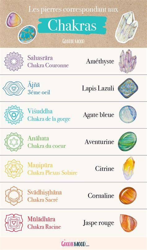 infographie resumant les correspondances des pierres avec