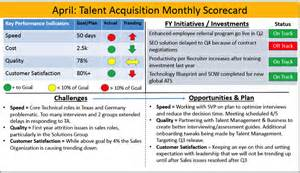 Performance Scorecard Template by The Ultimate Talent Acquisition Performance Scorecard Ere