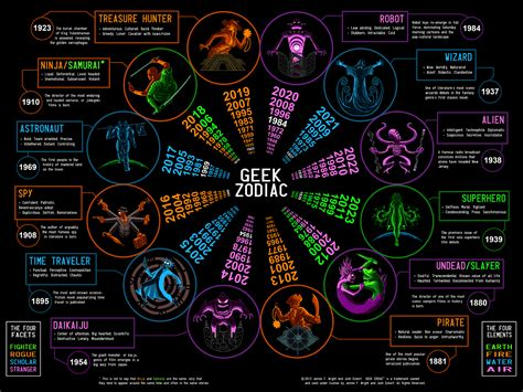 zodiac signs robot wizard what s your sign the zodiac is