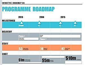 Pinterest The World S Catalog Of Ideas Docs Roadmap Template