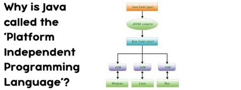 why is it called matter why is java called the platform independent programming