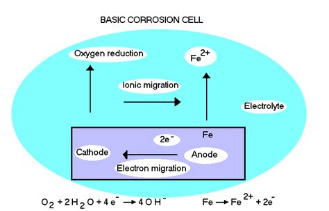 diagram of corrosion thermidaire corrosion cell diagram water treatment