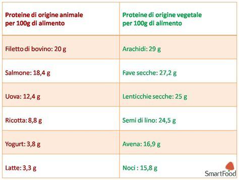 quali alimenti contengono le proteine proteine da dove le ottengono i vegetariani vegani e
