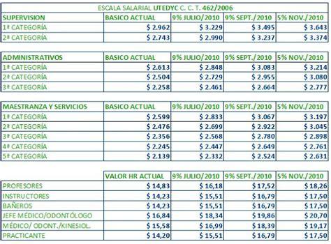 aumento sueldos santa fe 2016 sueldos utedyc aumento 2015 autos post