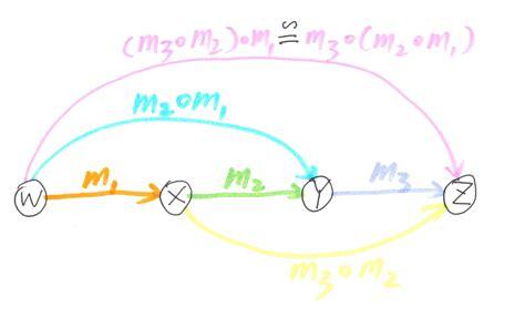 dixin s blog category theory via c 19 more monad dixin s blog category theory via c 1 fundamentals