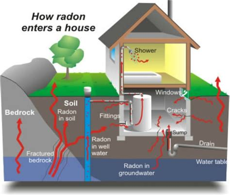 what you need to about radon gas exposure in your home