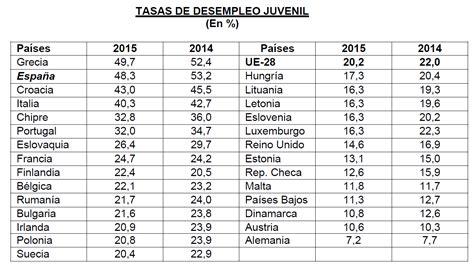 porcentaje de desempleo actual en argentina 2016 porcentaje desempleo en argentina 2016 el indec inform