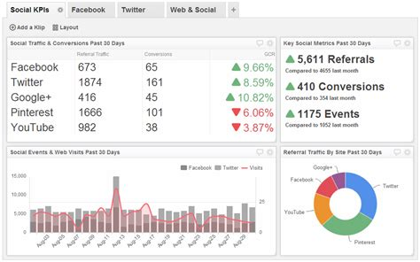Klipfolio Releases New Social Media Kpi And Business Dashboard Exles Social Media Metrics Report Template