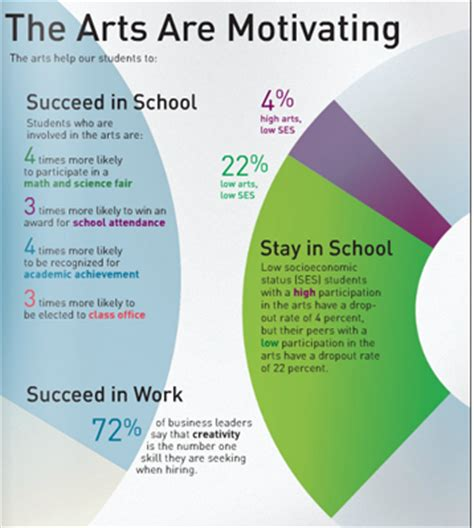 arts education why is it important arts to grow the importance of the arts in education mr c media