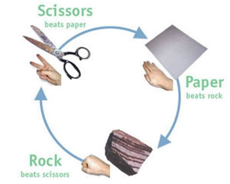 How To Make A Rock Paper Scissors In Scratch - tutorial bdd and dependency injection in net 2